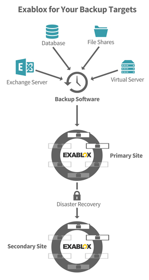 Exablox for Backup Targets